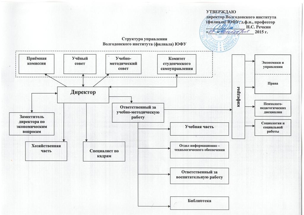 Структура управления волгодонского института (филиала) ЮФУ.